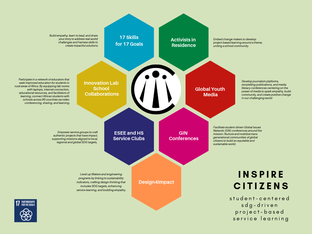 Student-centered programs that can be integrated into identified pre-existing areas or new possibilities