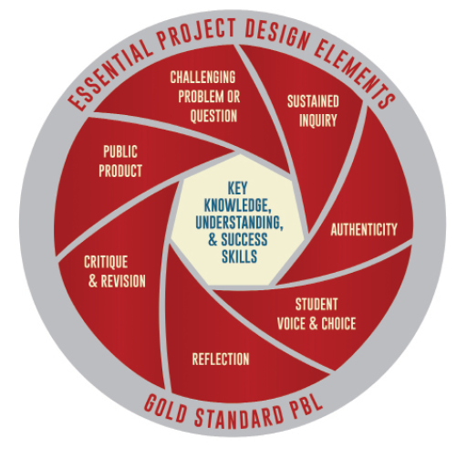 https://www.pblworks.org/     Why PBL?   Because Project Based Learning  works . It engages students in learning that is deep and long-lasting. PBL can be transformative for students – especially those furthest from educational opportunity.