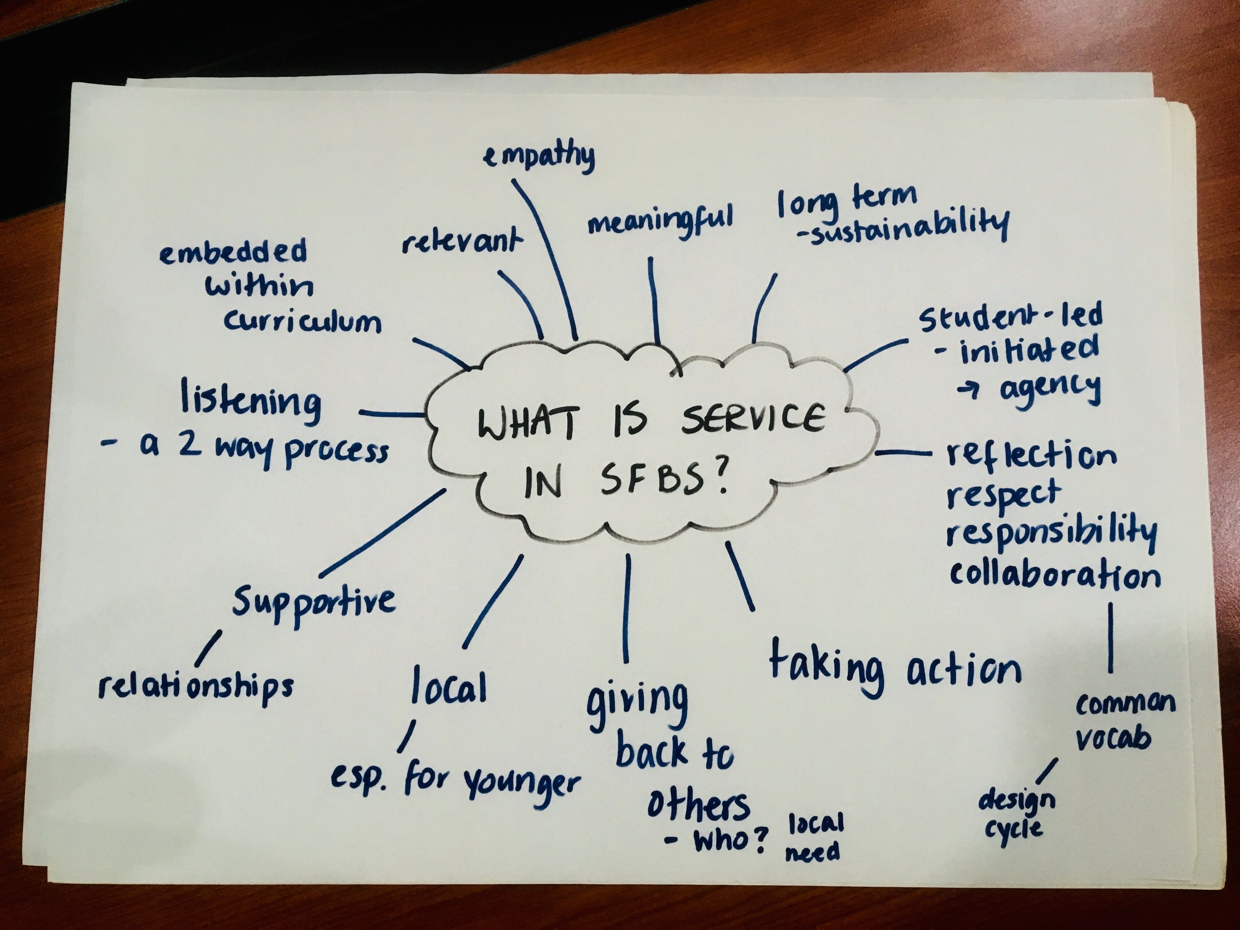 """Mind Map (8 groups) """"This we believe…SFS BS Service is…"""" Group pair and share: Synthesize Gallery walk Yes/Yes and…"""