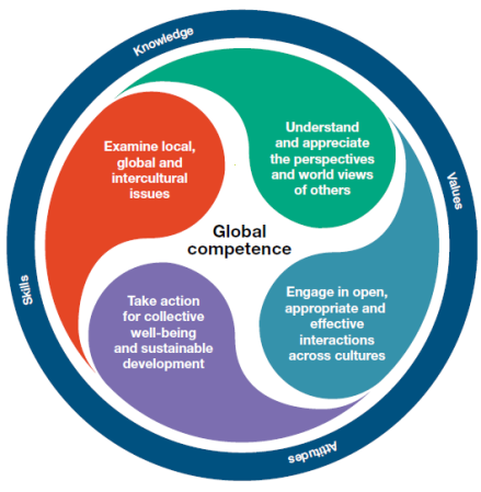 Why do we need global competence?   To live harmoniously in multicultural communities  To thrive in a changing labour market  To use media platforms effectively and responsibly  To support the  Sustainable Development Goals    OECD PISA