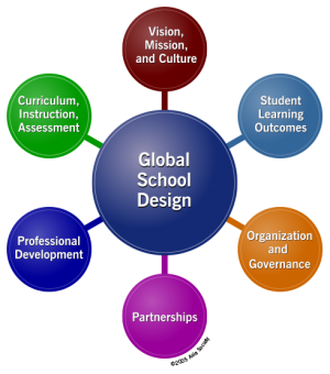 Learning for Sustainability (LfS): Adapted Rubric from Education Scotland