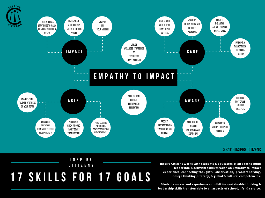 "Embed ""soft skills"" for student leadership, creative thinking, and collaboration"
