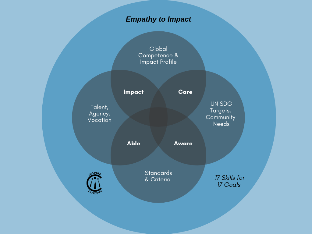 2019-20 Empathy to Impact.png