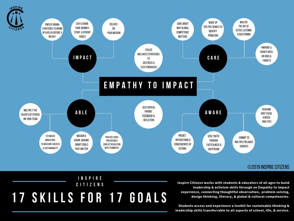 17 Skills Final Mind Map.png