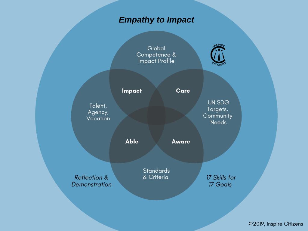 V2 2019-20 Empathy to Impact.png