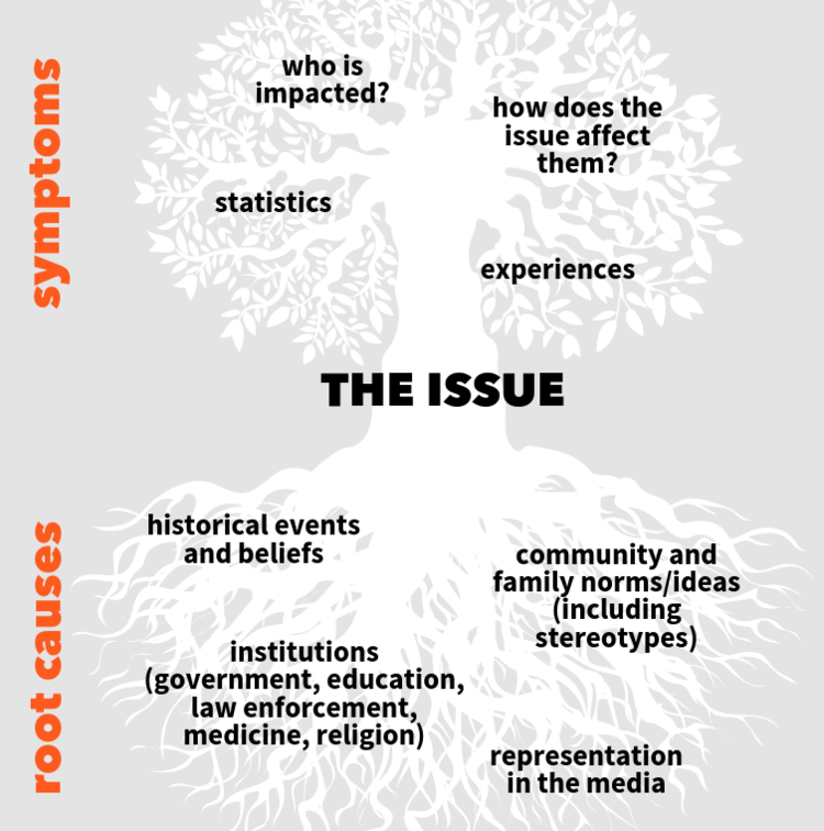 root-cause-tree-1-754x760.png