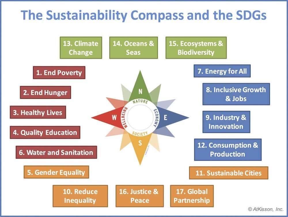 Compass-and-SDGs.jpg