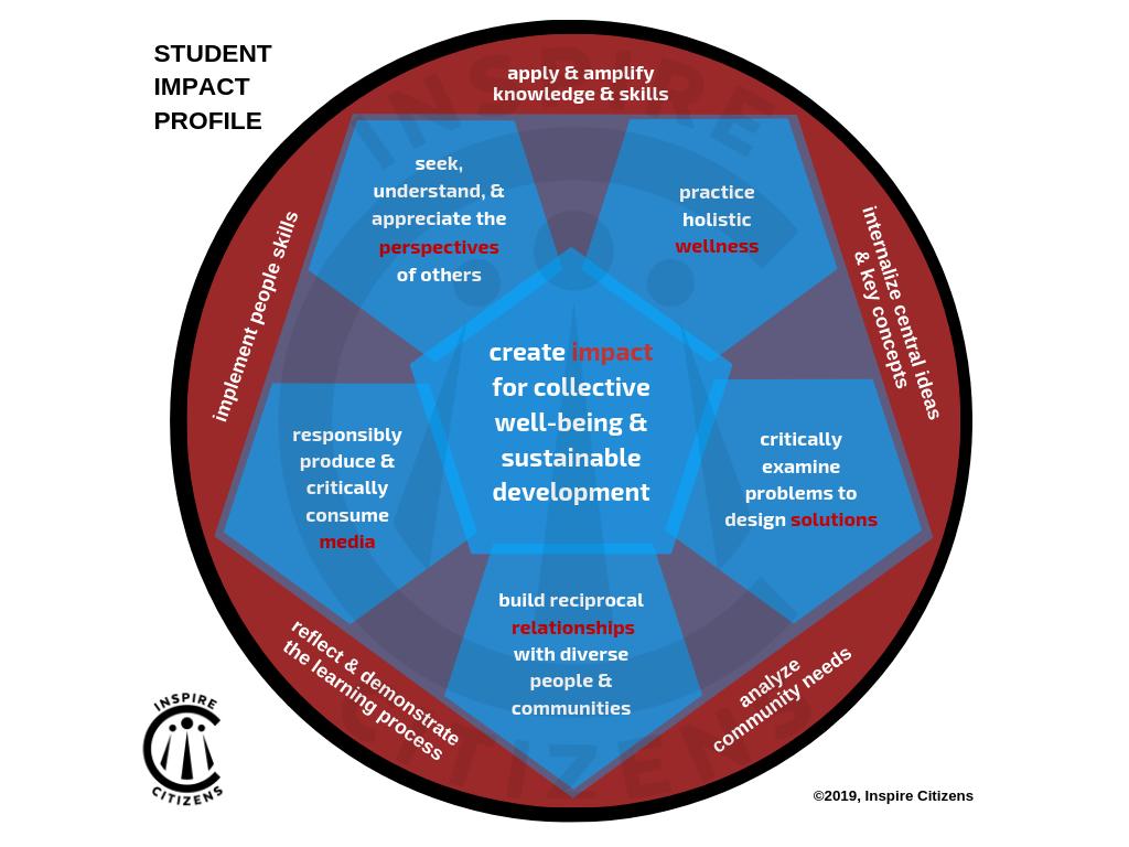 English_ Student Impact Profile (1).png