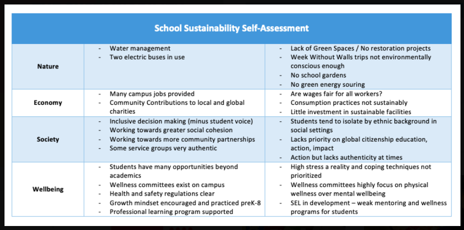 Here's an example of how a Compass assessment can work on a local school campus to identify opportunities for service, engagement, or impact.