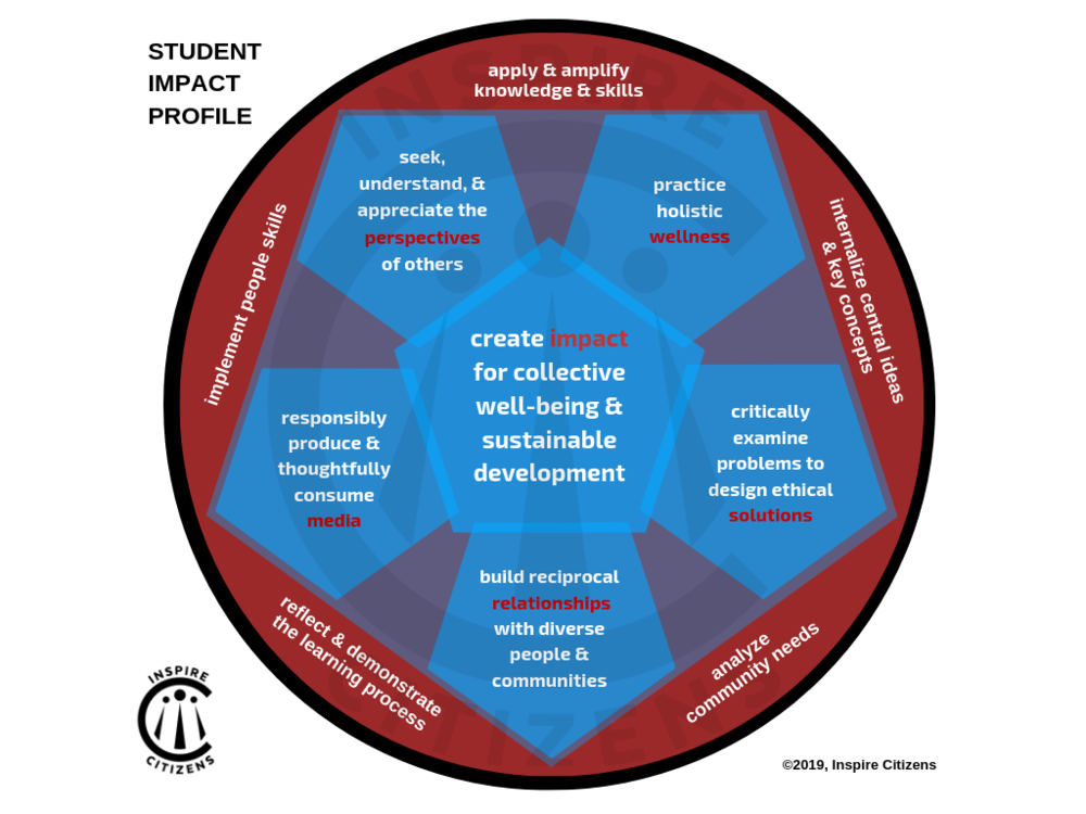 SFS Version_ Student Impact Profile.png