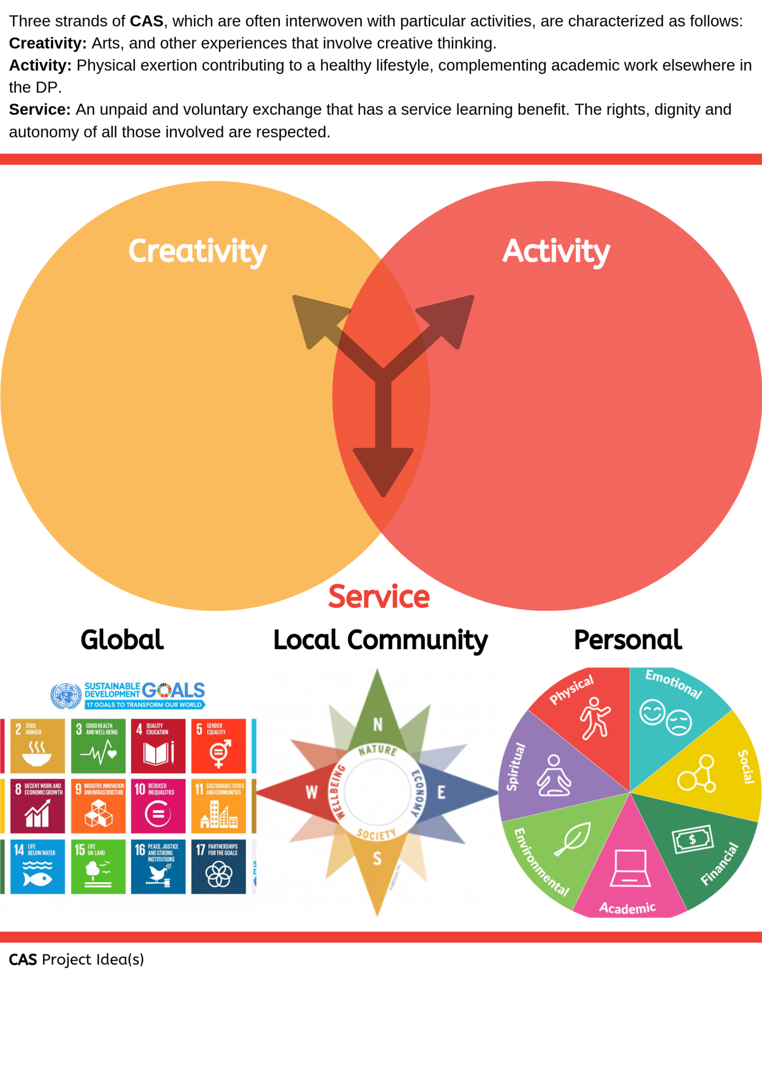 Creativity – arts, and other experiences that involve creative thinking..png