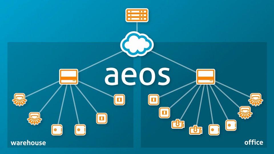 Nedap AEOS  - Animatie die belicht hoe het nieuwe, softwaregebaseerde AEOS beveiligingssysteem werkt.