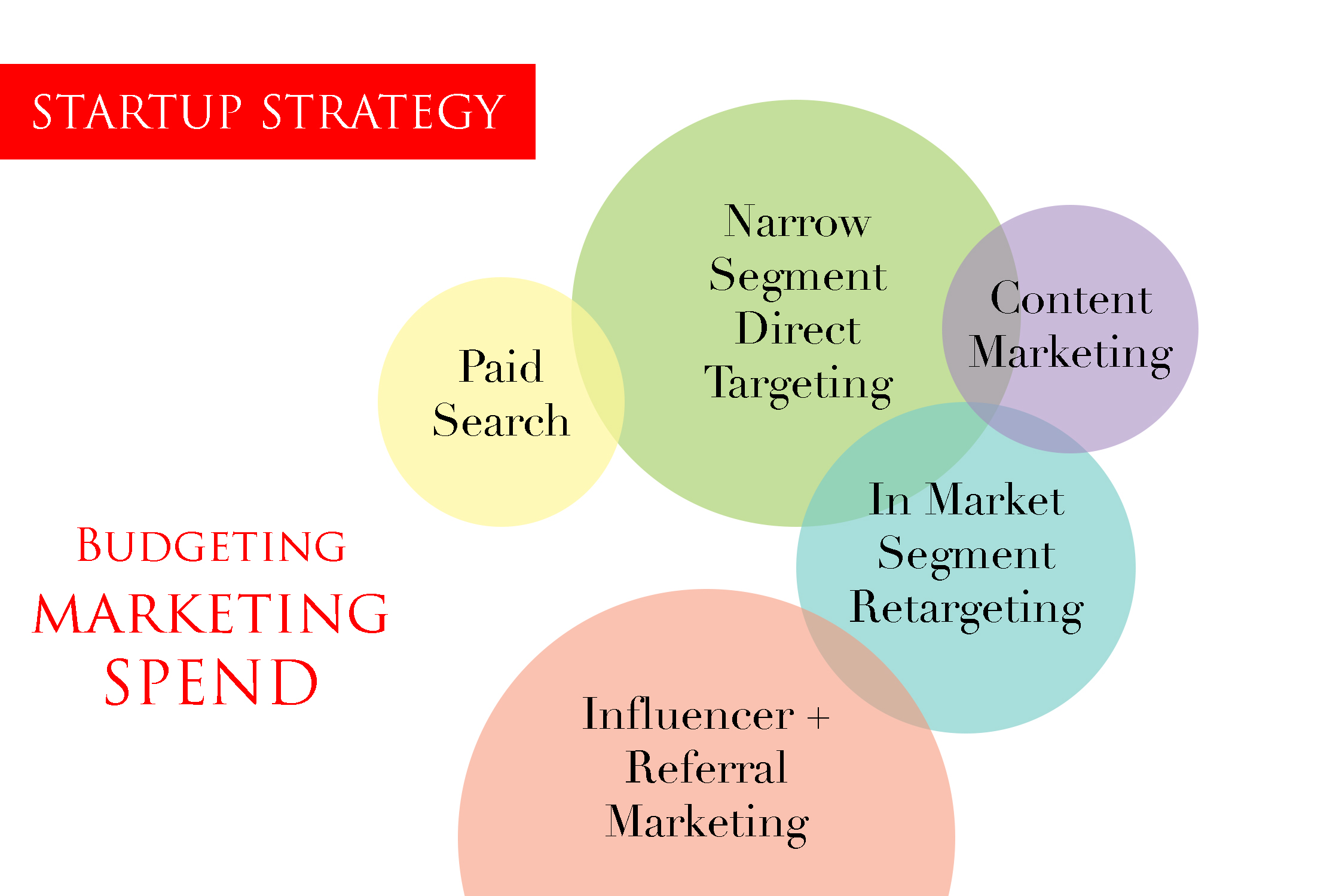EARLY-STAGE-STARTUP-marketing-SPEND-ALLOCATION.jpg