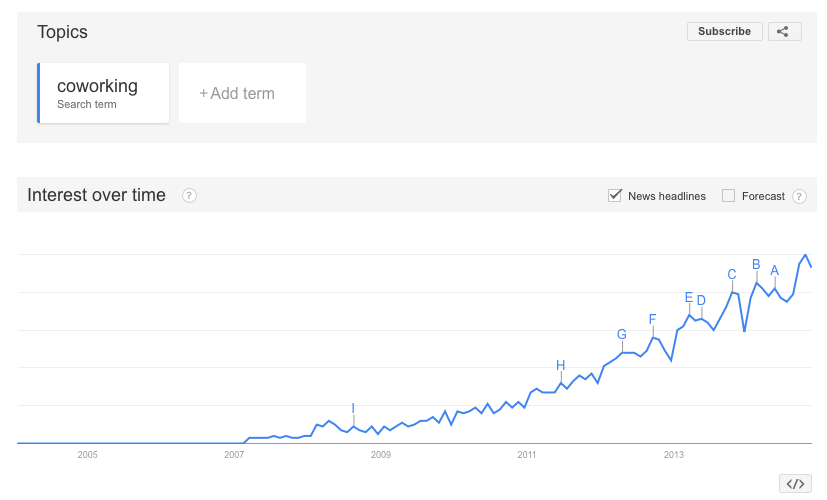 "A graph illustrating the rise in the searchable term ""coworking"" on Google over the past eight years"