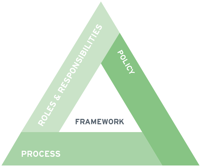 Data Governance Framework