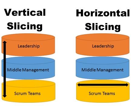 vertical-slicing