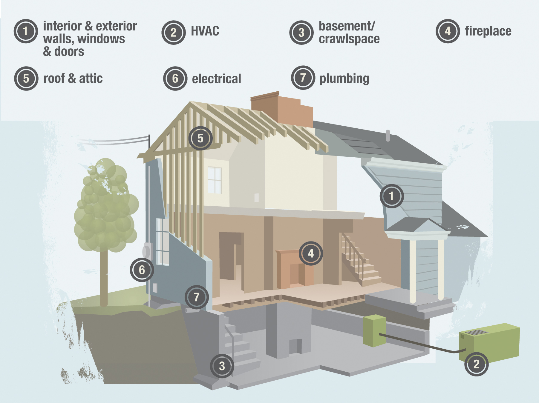 Systems and components examined in a General Home Inspection by  Clear Path Inspections