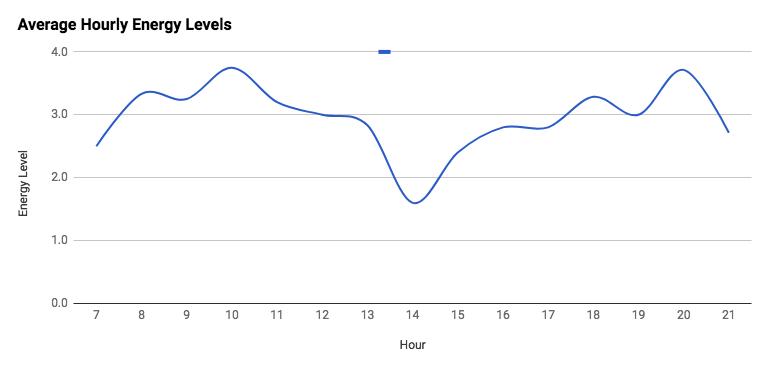 Energy Levels - Chart.png