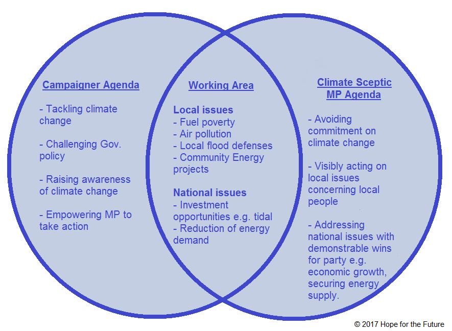 Example HFTF training content for working with a climate sceptic MP. Click to enlarge.