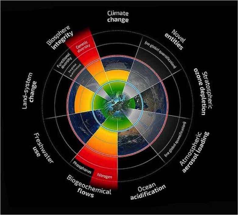 Crossing each of these 9 'planetary boundaries' risks abrupt, irreversible change. We have already crossed two boundaries and are approaching the climate change boundary (top, orange shading).  Source: Stockholm Resilience Centre.