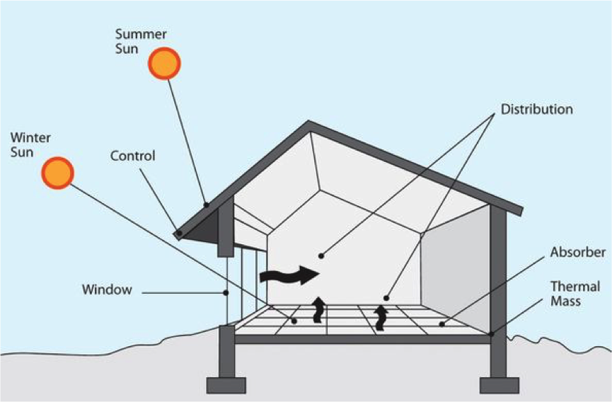 Image: Basic principles of passive solar design  Source:  Green Building Advisor