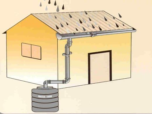 A simple diagram of the rainwater collection process (Image Source:  Climate Tech )