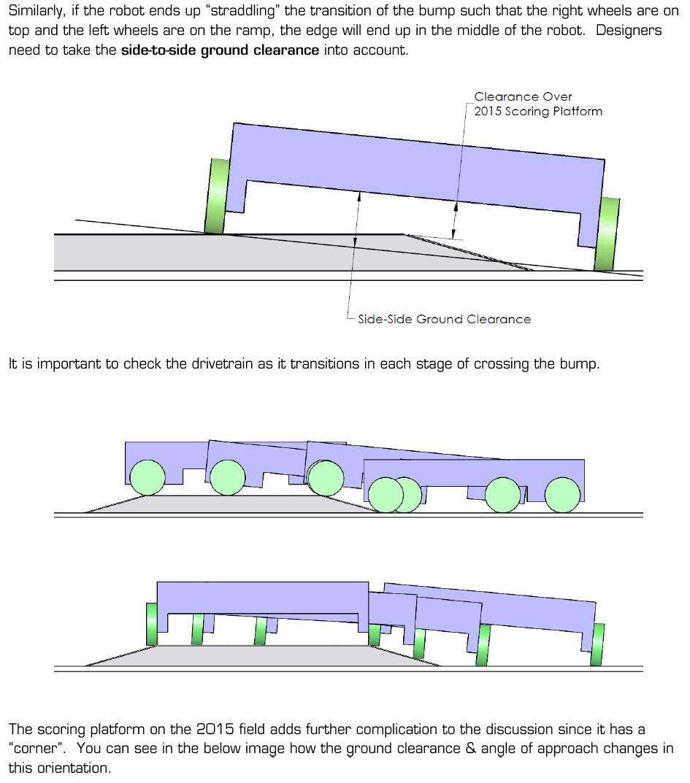 Sideways Clearances