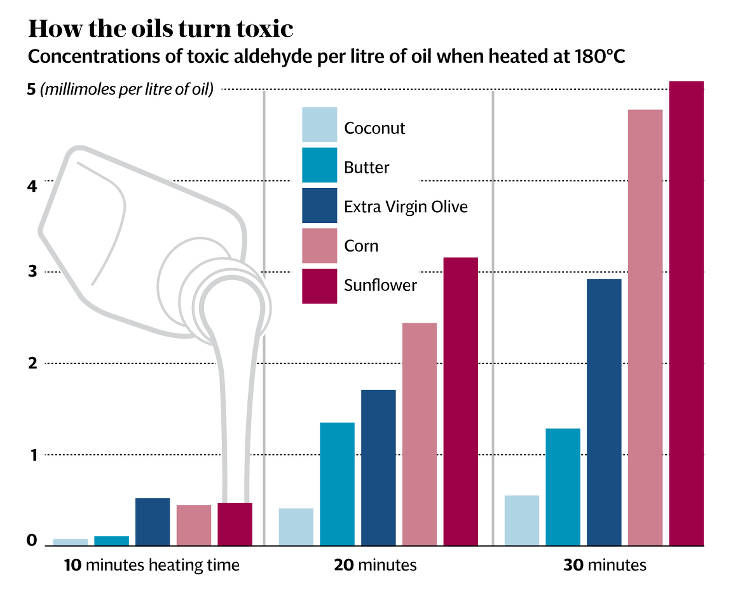 This chart shows the amount of aldehyde produced by heating various types of oils. Coconut oil is the best, and it's what we use almost exclusively at Vidya's Veggie Gourmet.