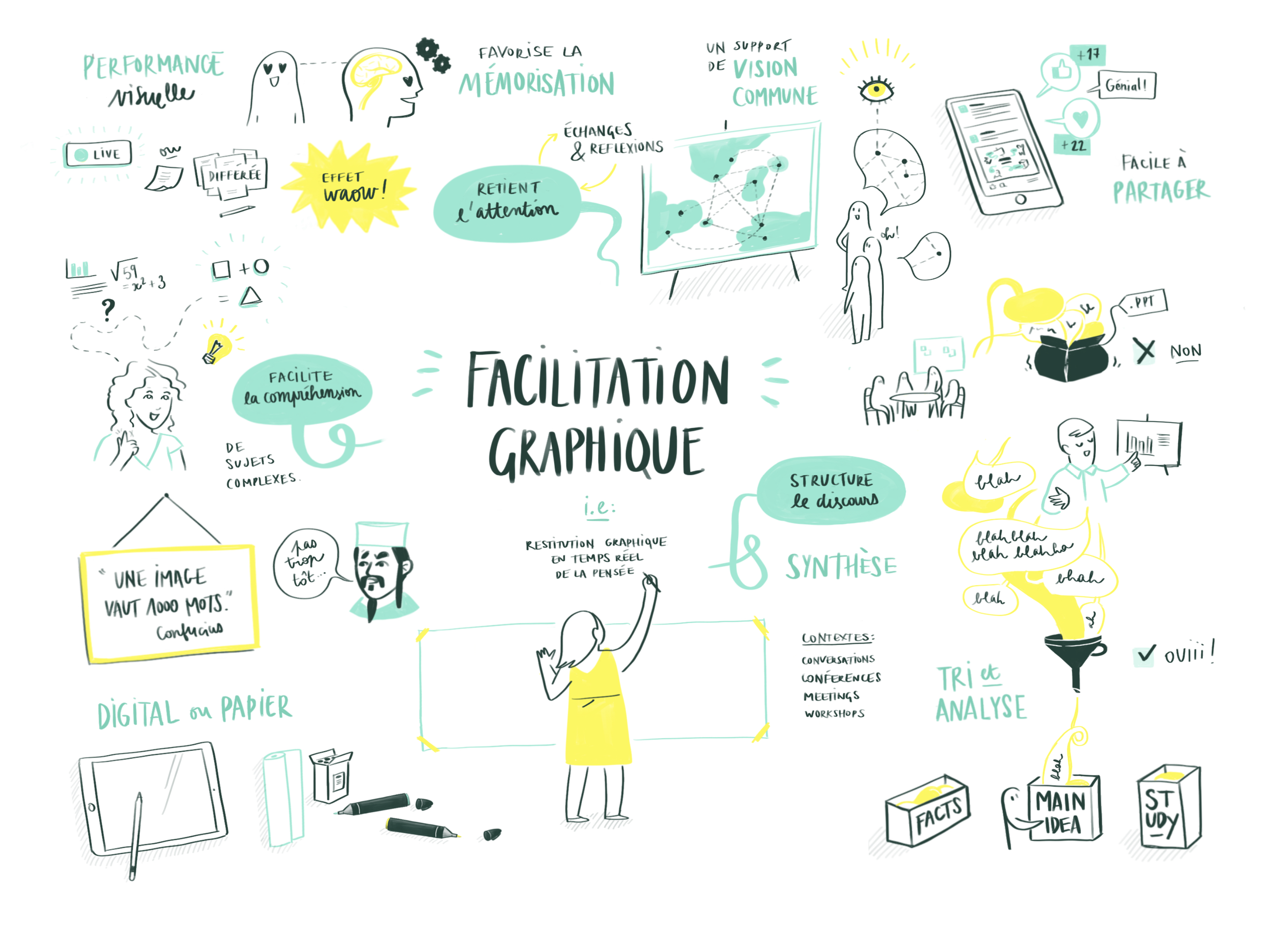 Graphic facilitation – or visual scribing – is used to display ideas and discussions in a summarized  and catchy way. By using visuals, we are speaking to the most elementary part of the brain that has been used to make sense of the world from visuals since prehistorical ages. The outcome is friendly and easy-to-share medium, that facilitates understanding and memorization of the main concepts it presents.