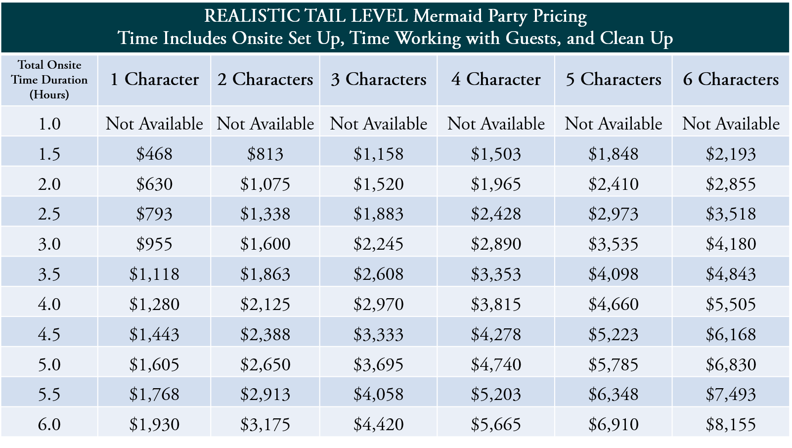 """Mermaid Parties require 1 hour total of load in / clean up time. This time spent is included inside of their total onsite time duration listed above. As an example, """"1.5 hours"""" of total onsite time duration means that 30 minutes will be spent with onsite set-up / changing / check-in, 30 minutes will be spent with guests, and 30 minutes will be spent on onsite clean-up / changing / departure."""