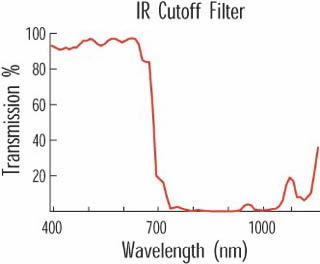 Characteristic response of a standard IR cut-off filter: nothing goes through it between about 700nm and 1100nm.