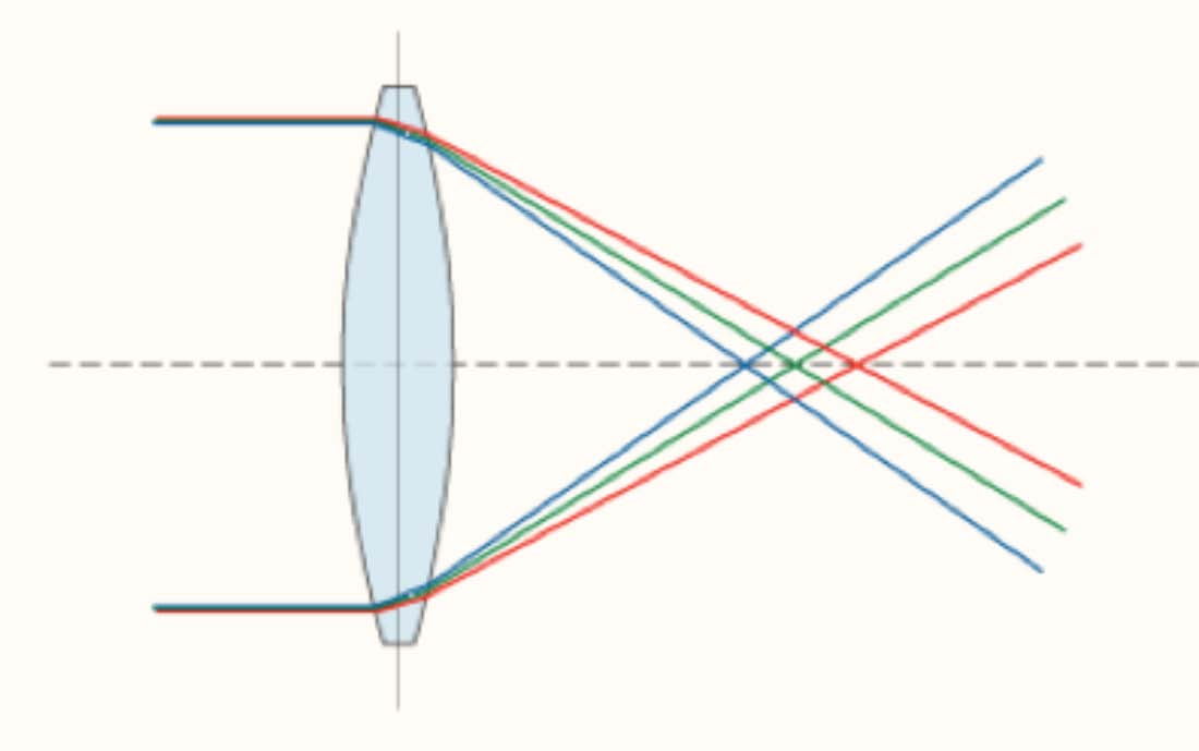 Axial chromatic aberration: different portions of the visible light spectrum focus on different planes parallel to the cross section of the lens when going through the latter.