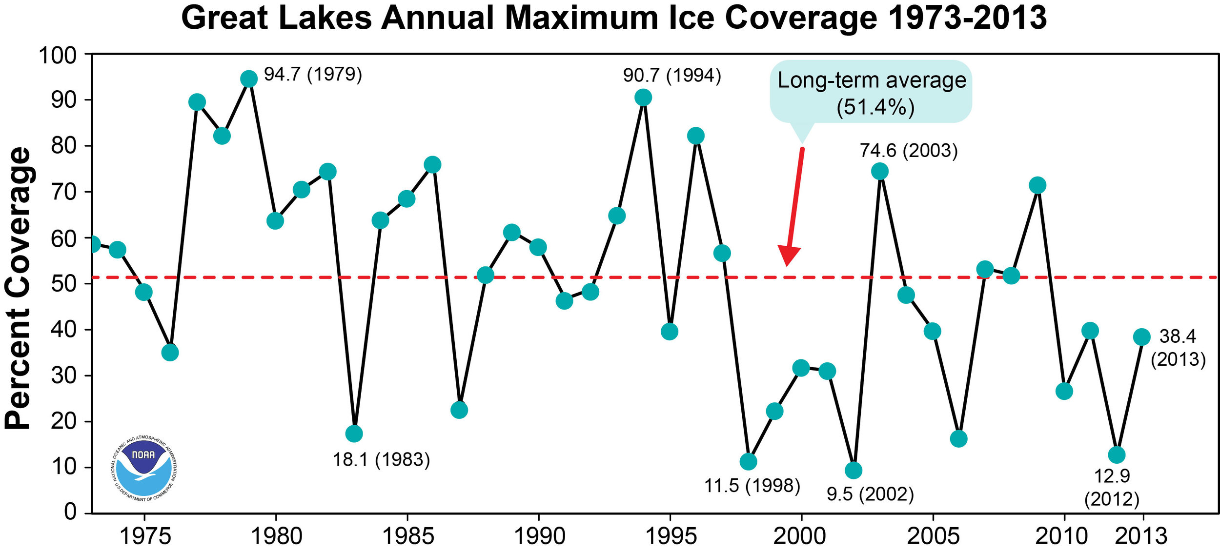 Peak ice cover on the Great Lakes for each winter since 1973. (Credit: NOAA / Great Lakes Environmental Research Laboratory)