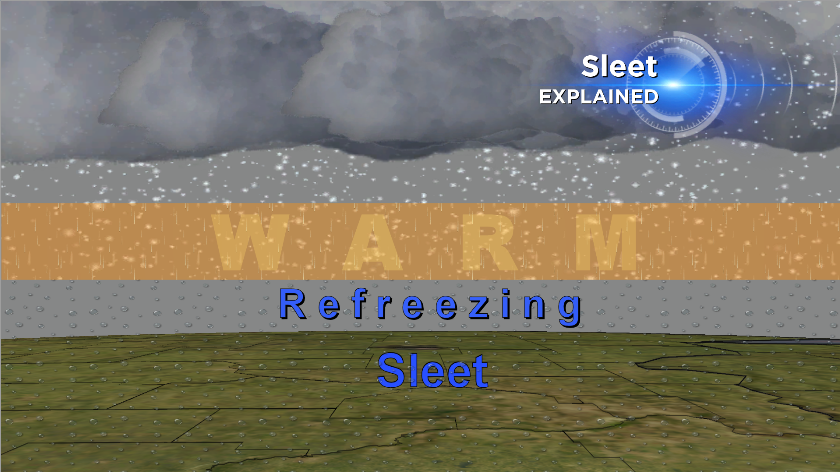 Sleet forms when snow falls through a layer of warm air, causing it to melt, and then back into a layer of sub-freezing air that causes it to re-freeze into a pellet of ice.