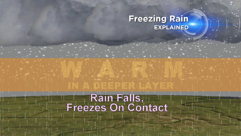 Freezing rain forms when liquid water falls into a shallow layer of sub-freezing air, and freezes into a glaze of ice on contact with the ground.