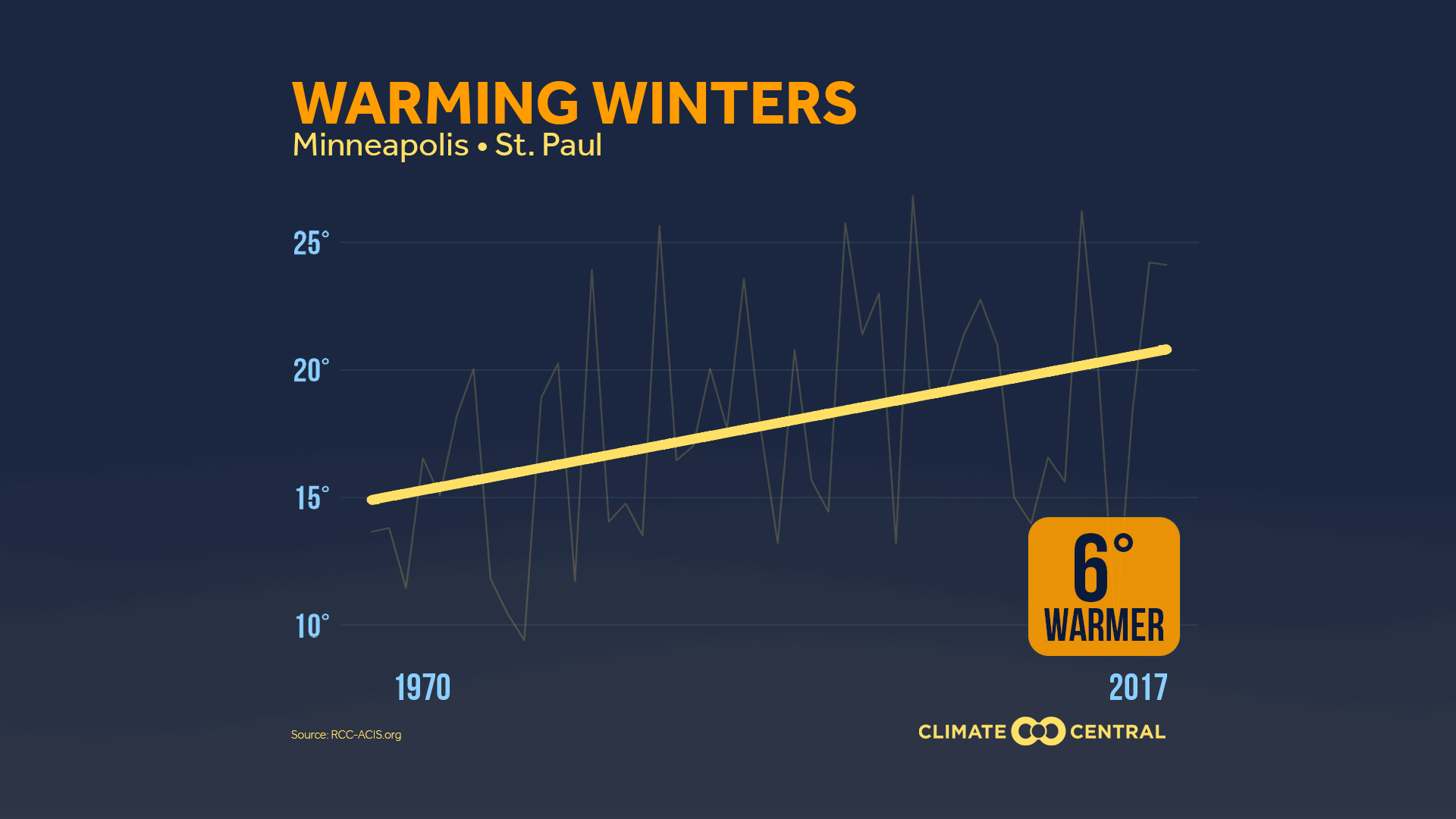 2017WarmingWinter_Temp_minneapolis_en_title_lg.jpg