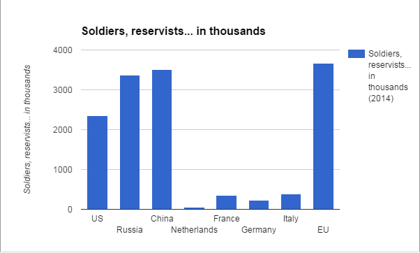 Number of soldiers, reservists etc. of the above countries and EU (without UK) - Source: International Institute for Strategic Studies 2014 quoted from  wikipedia