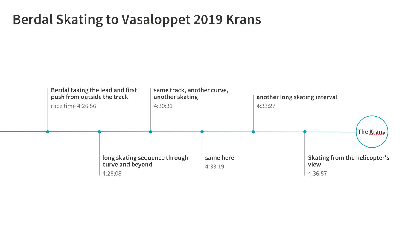Berdal skating to Vasaloppet Victory 2019?