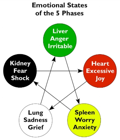 5PhasesEmotionalStates.jpg