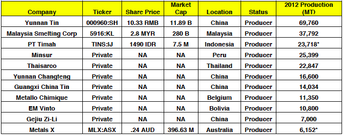 Source: ITRI, Bloomberg, Company Reports; All data as of Feb 18, 2014; Production totals for TINS and MLX are for 2013 (rolling 12 months for MLX); share prices and market caps are in local currency