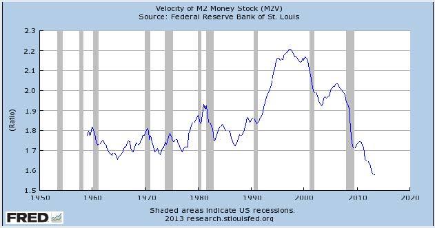 Velocity of M2 Money Stock (M2V)