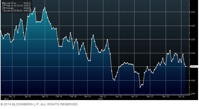 USD Index June 2014.jpg