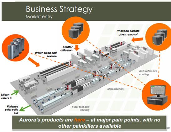 Source: ACU Corporate Presentation