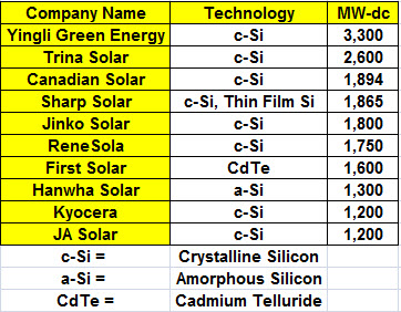 Source: solarbuzz.com