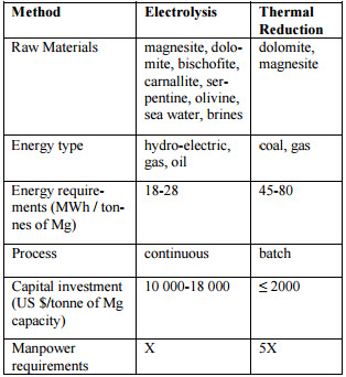 "Source:    Simandl, G., Schultes, H., Simandl, J., Paradis, S., ""Magnesium – Raw Materials, Metal Extraction, and Economics – Global Picture"