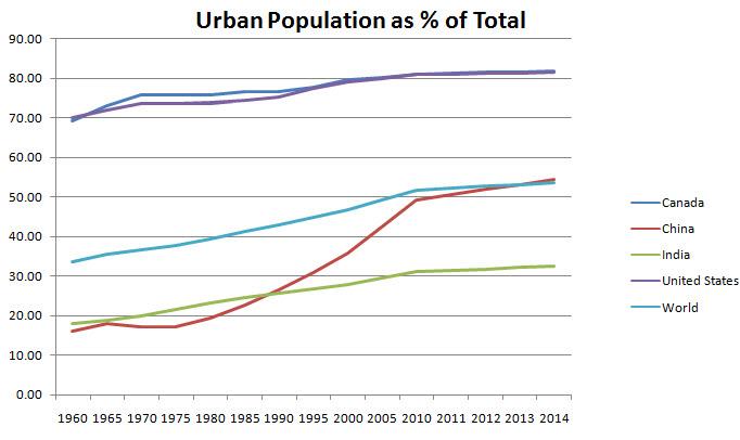 Source: The World Bank