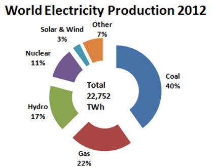 Source: IEA, 2014