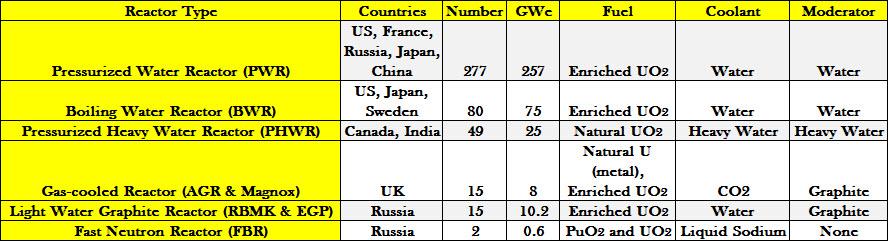 Source: IAEA, 2014