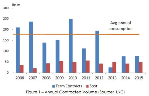Source: Peninsula Energy; UxC