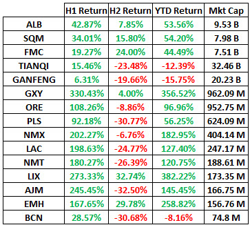 Source: Bloomberg as of 12/29/2016; Returns and market caps in currency of primary exchange.
